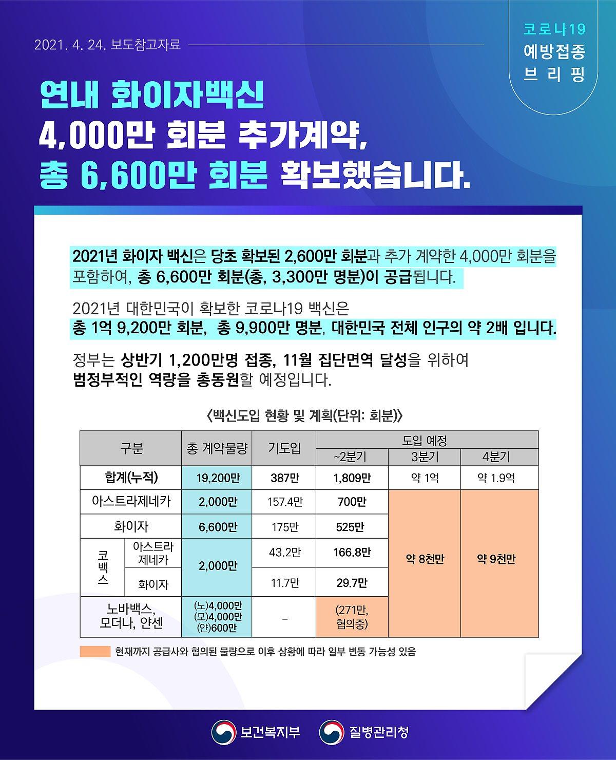 2021.04.24 보도참고자료 코로나19 예방접종 브리핑 연내 화이자백신 4,000만 회